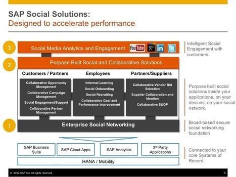 SAP Goes Social | Social Enterprise Today | Social Business and Digital Transformation | Scoop.it