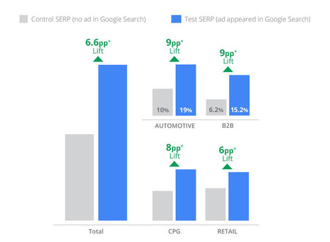 New Research Shows Search Ads Drive Brand Awareness – Think with Google   Brand Awareness   Scoop.it