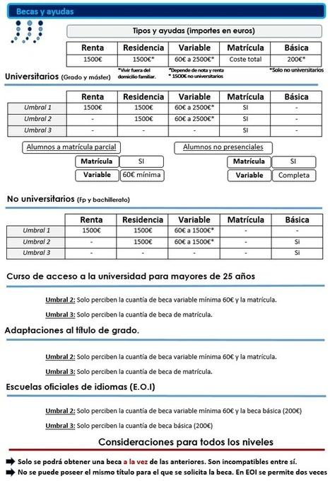 Dudas Becas Mec : Cuantías y tipos de becas mec 2016/2017 para universitarios y no universitarios. | TIC-TAC_aal66 | Scoop.it