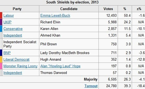 BNP beat Lib-Dems in South Shields | The Indigenous Uprising of the British Isles | Scoop.it