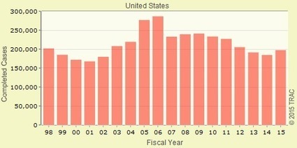 Interesting - Yet Incomplete - Statistics Clutter Immigration Reform Landscape | Immigration Court Hearings | Scoop.it