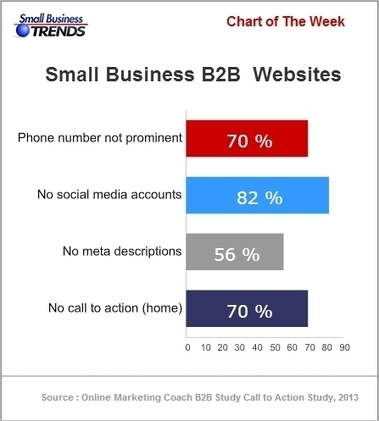 B2B - 70% of Small Business B2B Websites Lack A Call to Action | Juice Creative | Scoop.it