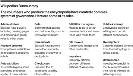 The Decline of Wikipedia: Even As More People Than Ever Rely on It, Fewer People Create It   MIT Technology Review   The Social Web   Scoop.it