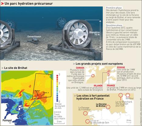 Hydroliennes - EDF se jette à l'eau | Le groupe EDF | Scoop.it