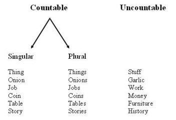 Grammar: Countable and Uncountable Nouns - Teacher Gena | التدريب الإلكتروني | Scoop.it