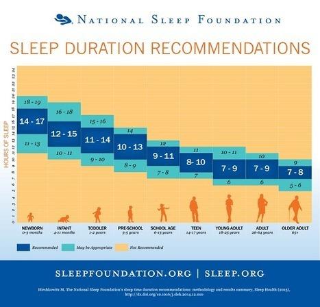 Lack of Sleep and Obesity - Studies Examining the Link | Health | Scoop.it