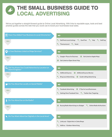 How to boost your businesses local sales with a straight-forward guide to online local advertising | TheMarketingblog | Marketing in a Digital World | Scoop.it
