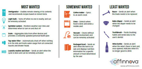 What #IoT Products Consumers Want (Infographic)   Public Relations & Social Media Insight   Scoop.it
