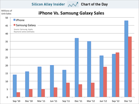 CHART OF THE DAY: How Many Times Has Samsung's Galaxy Line Outsold The iPhone?   Entrepreneurship, Innovation   Scoop.it