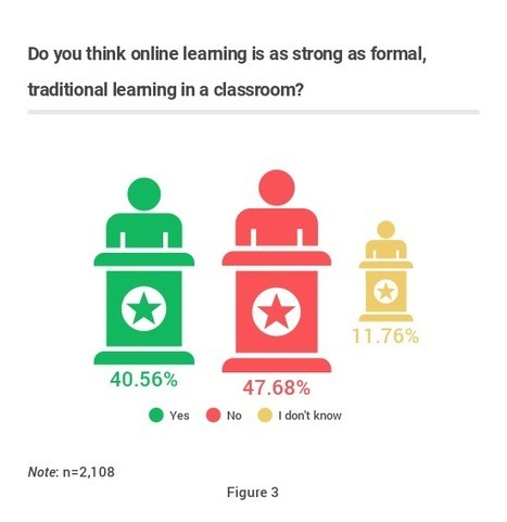 Is online learning the future of education? | Educación y TIC | Scoop.it