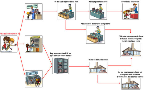 Espace enfant < Eco-conception et D.E.E.E. | ERP Recycling | Remue-méninges FLE | Scoop.it