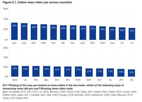 Sites web : première source d'info pour 20% des Français   Webmarketing Now ! Juste l'essentiel à ne pas rater.   Scoop.it