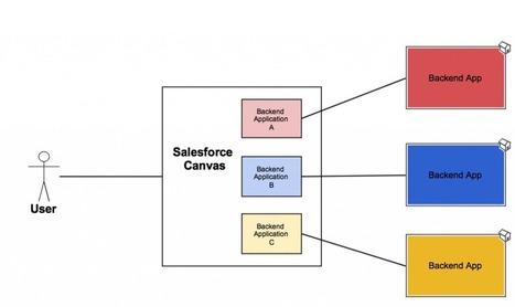 Salesforce Canvas | Salesforce Platform | Scoop.it