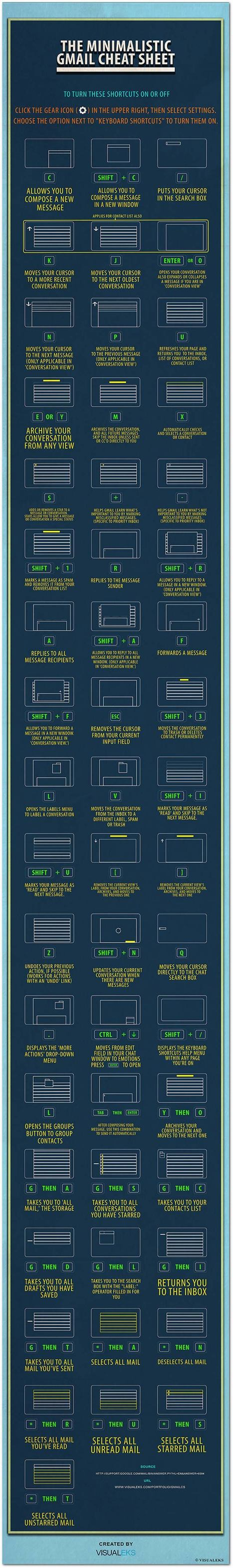 52 Gmail Shortcuts You Should Know About - Infographic | iPad in the Jaye's Classroom | Scoop.it