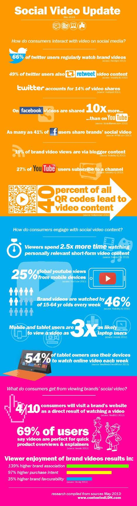 Video on Social Media Statistics [Infographic] - B2B Infographics | meaningtheweb | Scoop.it