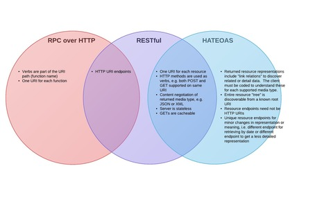 Opinionated (RPC) APIs vs RESTful APIs | API's | Scoop.it