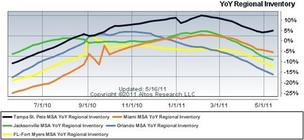 Chart of the day: Florida housing markets in the news | Jacksonville Real Estate | Scoop.it