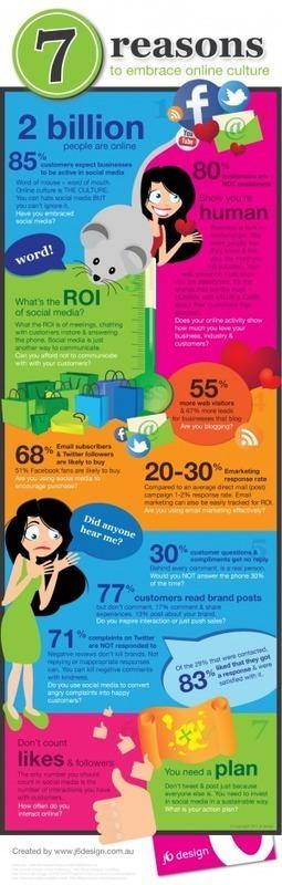 7 razones para abrazar la cultura online #infografia #infographic#socialmedia | Educación a Distancia (EaD) | Scoop.it