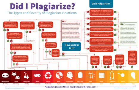 Did I Plagiarize? The Types and Severity of Plagiarism Violations (Infographic) | Zentrum für multimediales Lehren und Lernen (LLZ) | Scoop.it