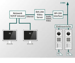 ELCOM - The specialist for cutting-edge intercom solution: Intranet technology | Videointercom IP | Scoop.it