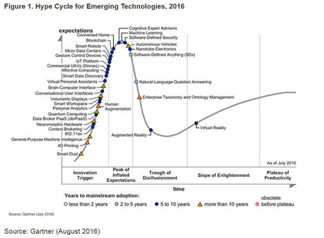 Gartner Hype Cycle For Emerging Technologies, 2016 Adds Blockchain & Machine Learning For First Time - Forbes | Research_topic | Scoop.it