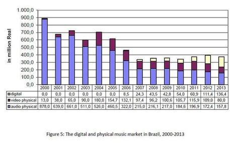 The phonographic market in Brazil, 2000-2013   Infos sur le milieu musical international   Scoop.it