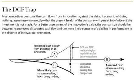 Why Innovation is Less Risky Than You Think | The Jazz of Innovation | Scoop.it