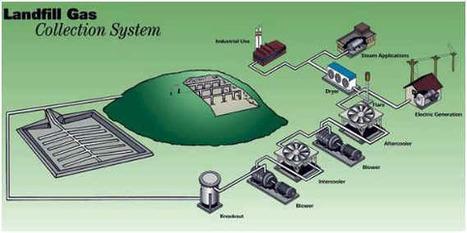 Landfill Gas to Energy | LandfillGasToEnergy.com | Anaerobic Digestion | Scoop.it