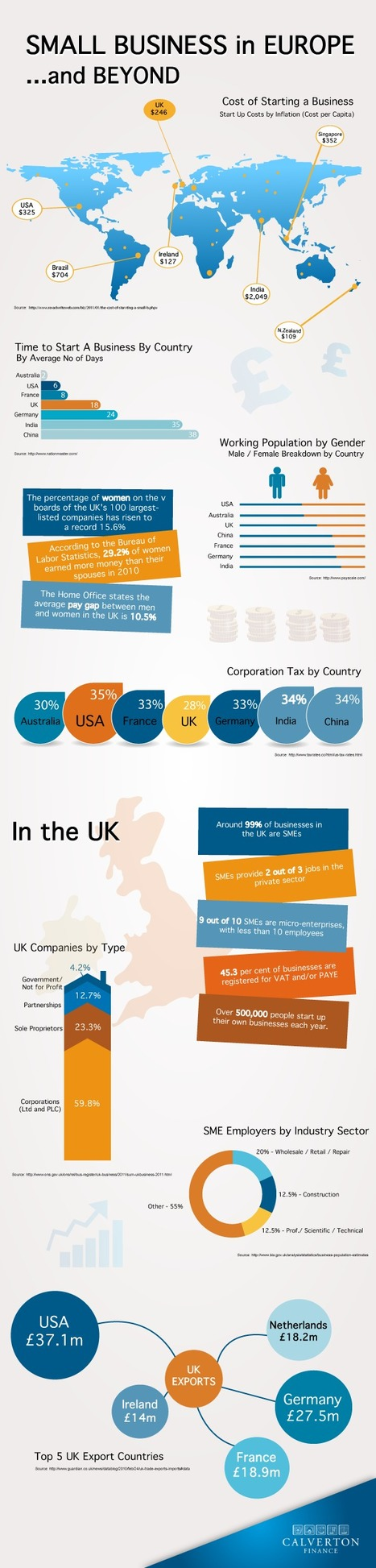 Small Business Stats - UK, Europe And Beyond | digital marketing strategy | Scoop.it