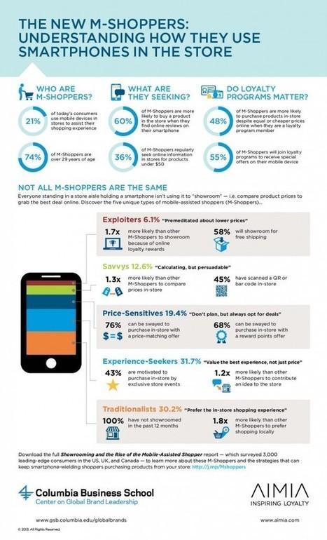 Utilisation du mobile en magasin : 5 comportements (infographie) | Be Marketing 3.0 | Scoop.it