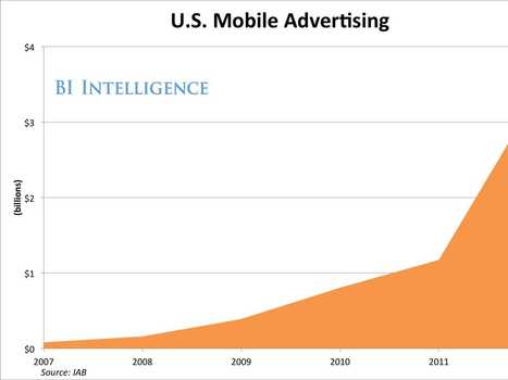 The Major Players In Mobile Advertising - Business Insider   Digital Advertising Innovation   Scoop.it