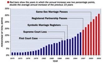 Gay Marriage ProCon.org | homosexuality | Scoop.it