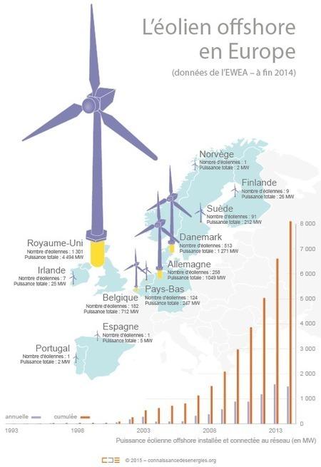 Où en est le développement de l'éolien offshore en Europe ? | Eolien en mer | Scoop.it