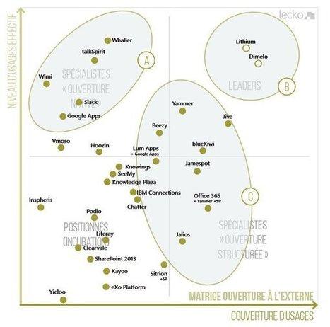 Comparatif des réseaux sociaux d'entreprise : la matrice 2016 de Lecko | Webmarketing & Communication digitale | Scoop.it