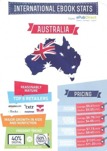 Ebook Pricing in Australia, Germany, India: Infographic from ePub Direct   MioBook...Infografiche!   Scoop.it