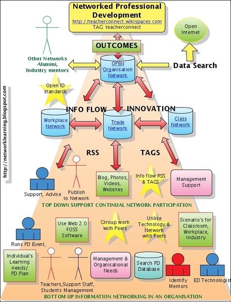 7 Innovation Secrets of Steve Jobs. | herramientas y recursos docentes | Scoop.it