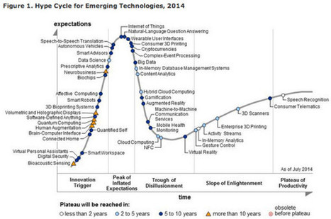 Charting the 'Hype Cycle': Internet of Things, Wearables, 3D Printing at the 'peak of inflated expectations' | Technology, Apps, Social, and Innovations | Scoop.it
