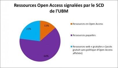 Open access en bibliothèque universitaire: de nouveaux enjeux de médiations | NUMERIQUE ET DOCUMENTATION | Scoop.it