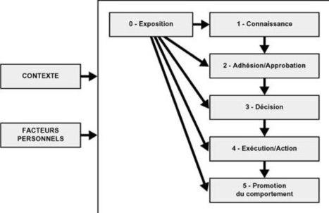 2. Application du processus d'élaboration d'une stratégie de communication multimédia | Communication for Development | Scoop.it