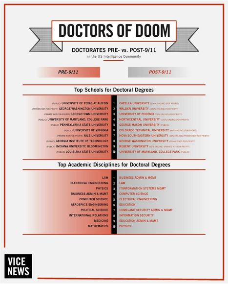 Doctors of Doom: What a PhD Really Means in the US National Security Community | VICE News | More Commercial Space News | Scoop.it