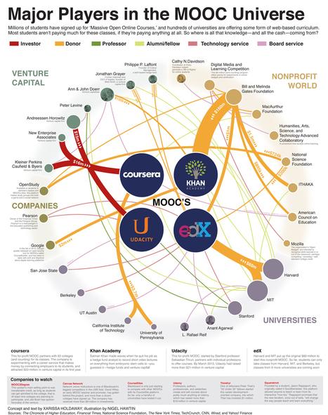 The MOOC Universe's Leaders | ICT - TICE - Education online | EDTECH - DIGITAL WORLDS - MEDIA LITERACY | Scoop.it