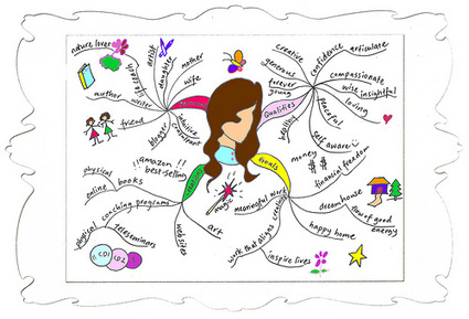 Draw A Creative Mind Map for Self Analysis | All About Coaching | Scoop.it