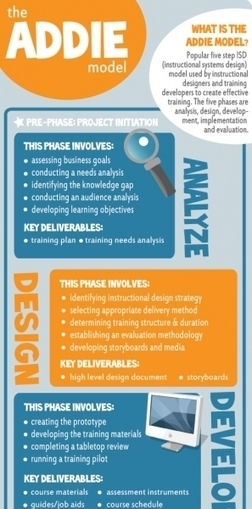 The ADDIE Instructional Design Model Infographic | Training and Instructional Design | Scoop.it