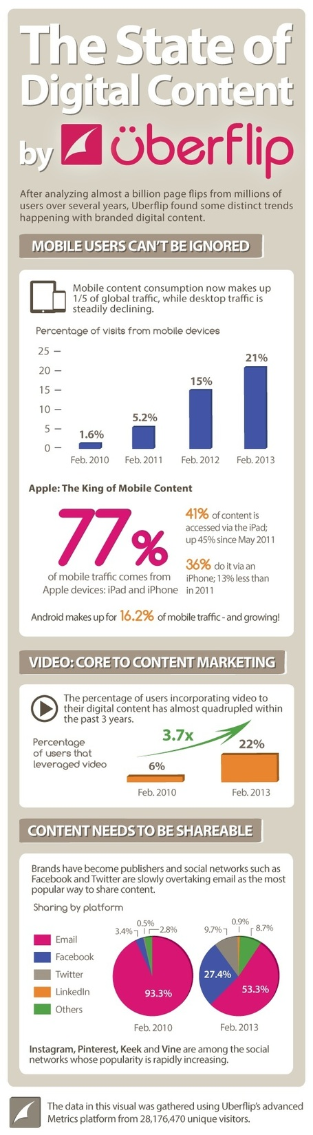The State of Digital Content [Infographic] - Profs | The Marketing Automation Alert | Scoop.it