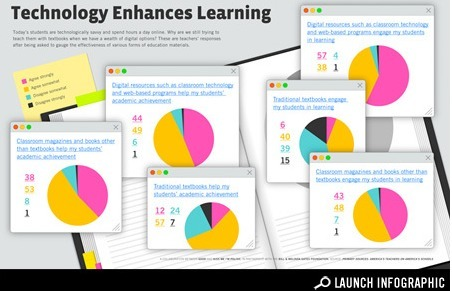 Infographic: How Teachers Think Technology Works Best in the Classroom -... - StumbleUpon | Interactive Teaching and Learning | Scoop.it