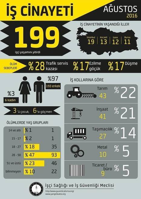 Ağustos ayında en az 199, yılın ilk sekiz ayında ise en az 1250 işçi yaşamını yitirdi   Yalın OSGB - istanbul   Scoop.it