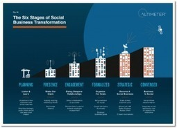 Social Media Not Working For You? - NewRayCom | Social Media News & Tidbits | Scoop.it