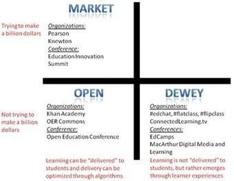 Los MOOC: orígenes, historia y tipos | Aprendizaje hoy | Scoop.it