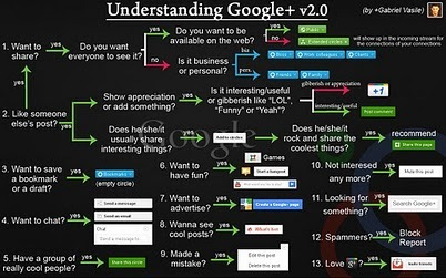 Gabriel Vasile - Google+ - UNDERSTANDING GOOGLE+ v2.0 Ok, so this is the second… | Personal Learning Network | Scoop.it