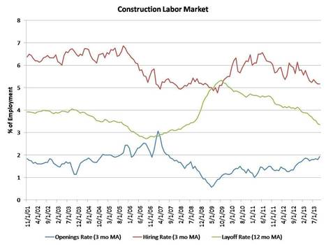 Construction Sector Job Openings Reach Five-Year High in October ... | Construction | Scoop.it